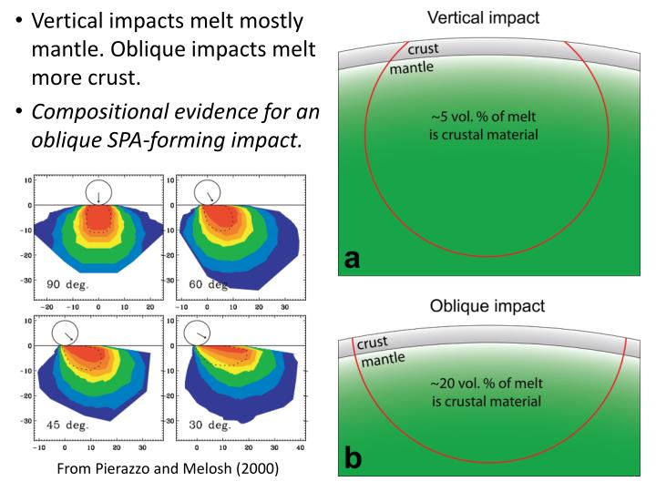 Vertical impacts melt mostly mantle. Oblique impacts melt more crust.
