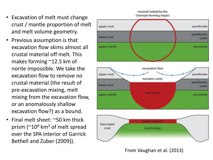 Excavation of melt must change crust / mantle proportion of melt and melt volume geometry.