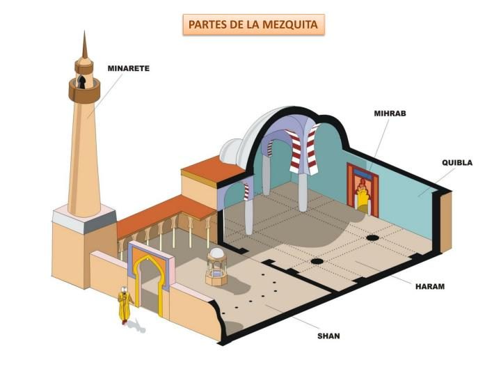 PARTES DE LA MEZQUITA