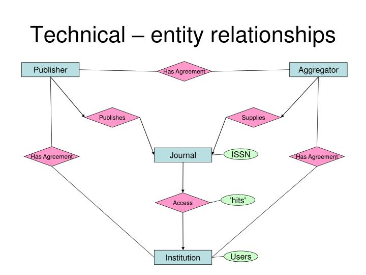 Technical – entity relationships