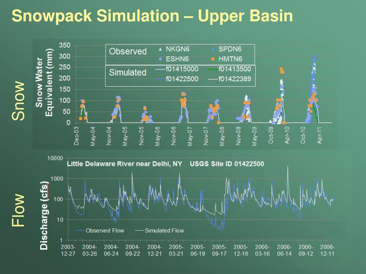Snowpack Simulation – Upper Basin