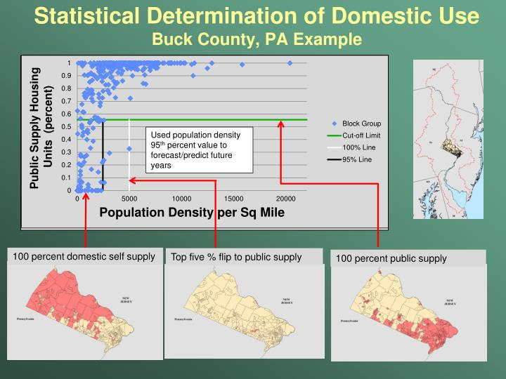 Statistical Determination of Domestic Use