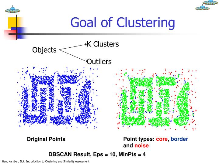 Goal of Clustering