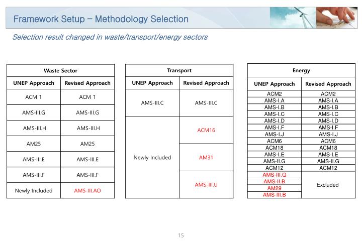 Framework Setup – Methodology Selection