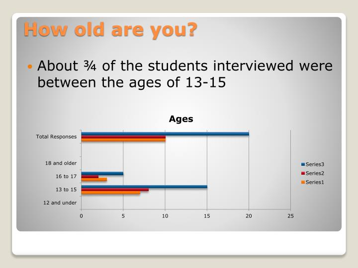 About ¾ of the students interviewed were between the ages of 13-15