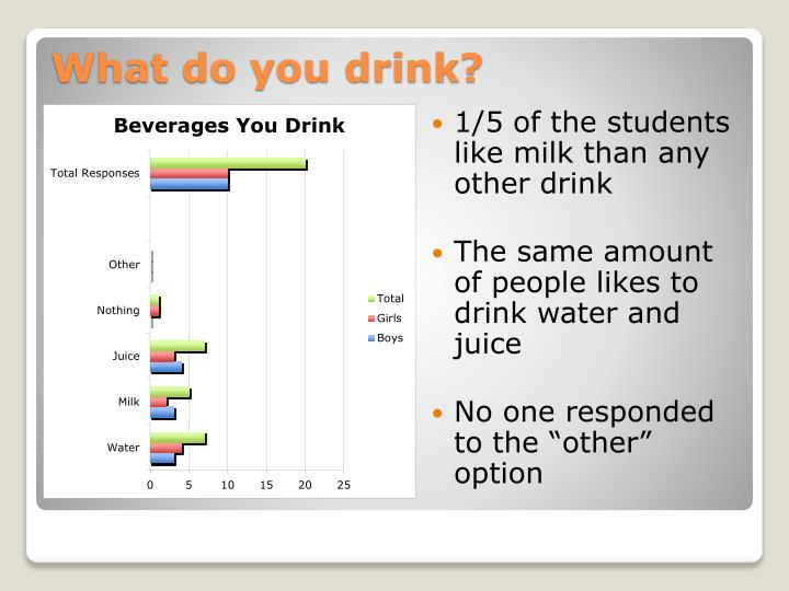 1/5 of the students like milk than any other drink