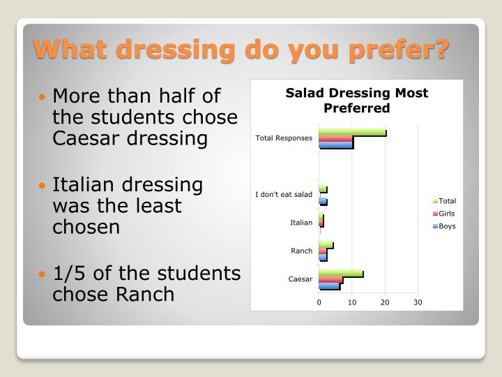 More than half of the students chose Caesar dressing