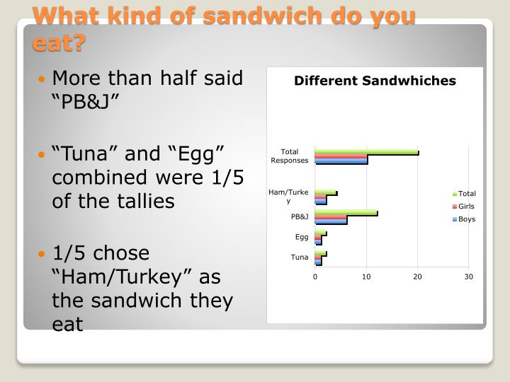 "More than half said ""PB&J"""