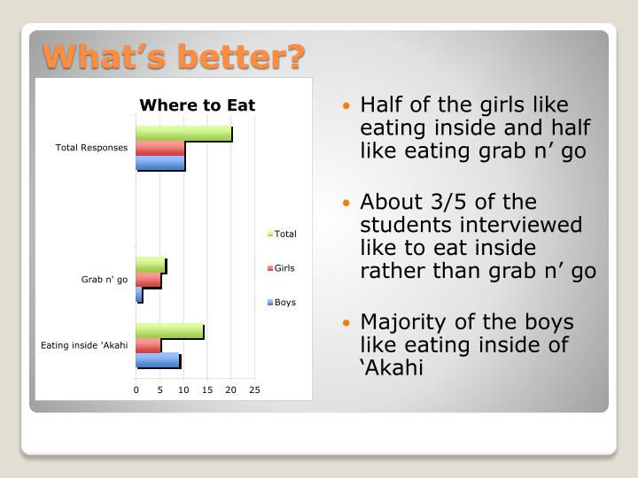 Half of the girls like eating inside and half like eating grab