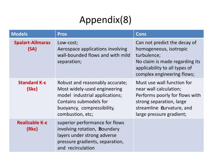 Appendix(8)