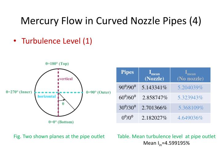 Mercury Flow in Curved