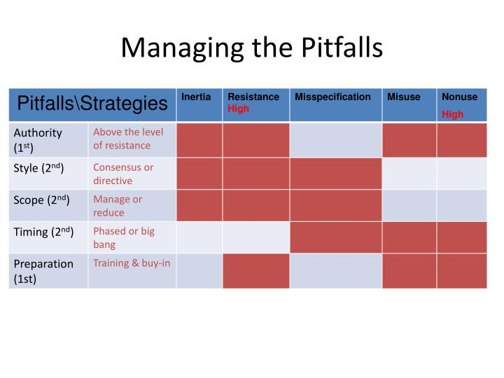 Managing the pitfalls