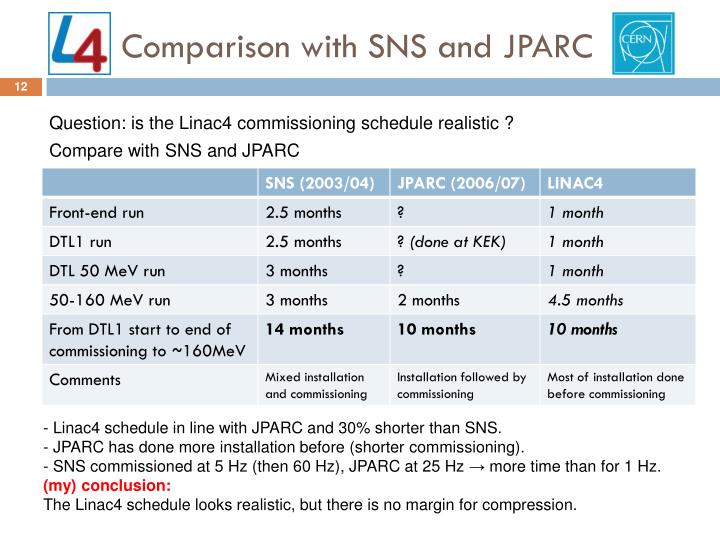 Comparison with SNS and JPARC