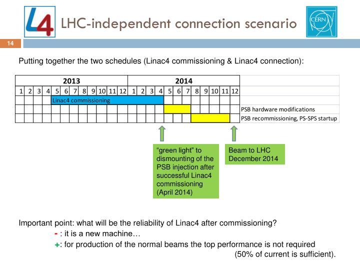 LHC-independent connection scenario