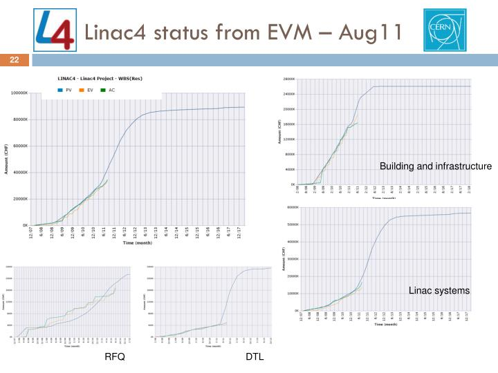 Linac4 status from EVM – Aug11