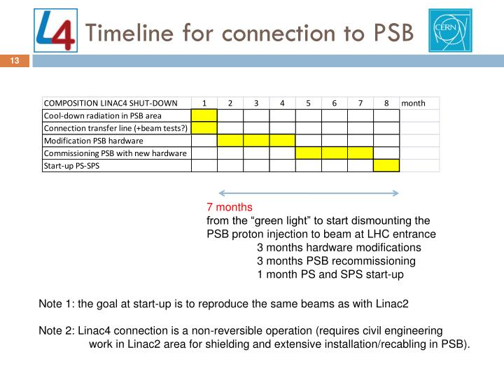 Timeline for connection to PSB