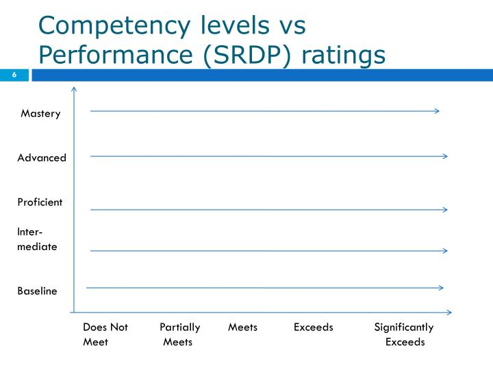 Competency levels vs Performance (SRDP) ratings
