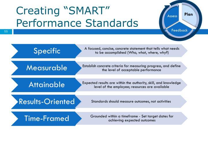"Creating ""SMART"""