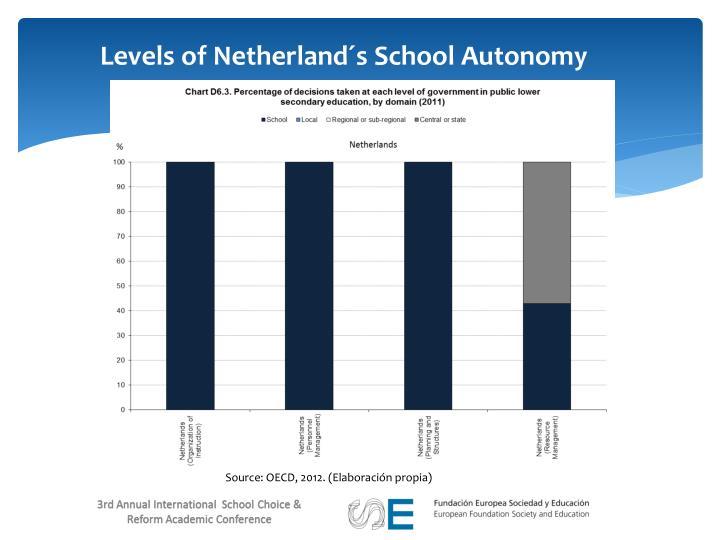 Levels of Netherland´s School Autonomy