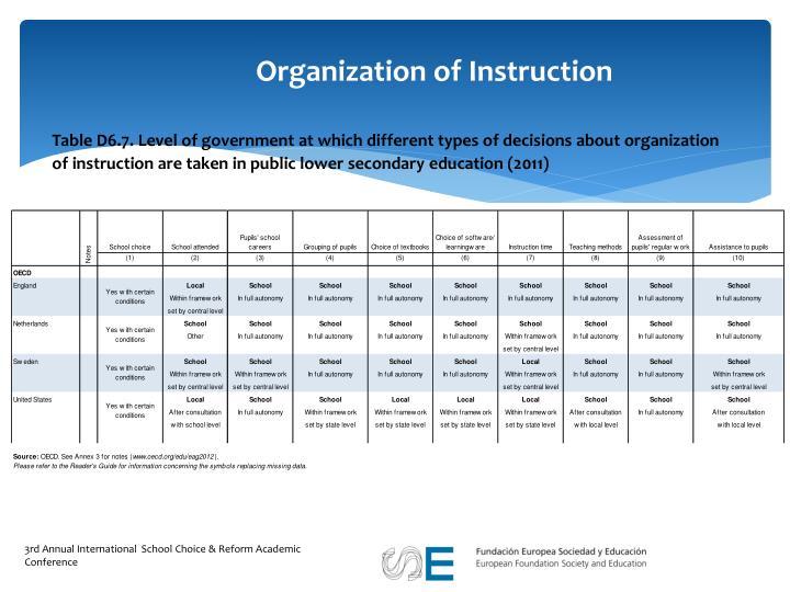 Organization of Instruction