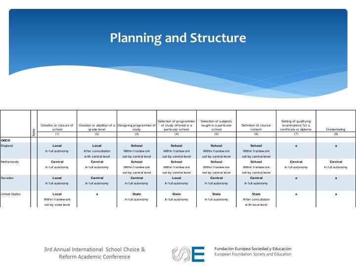 Planning and Structure