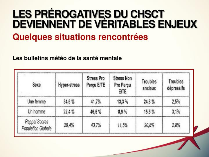 LES PRÉROGATIVES DU CHSCT DEVIENNENT DE VÉRITABLES ENJEUX