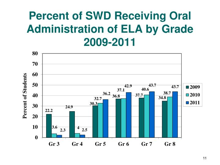 Percent of SWD Receiving Oral Administration of ELA by Grade