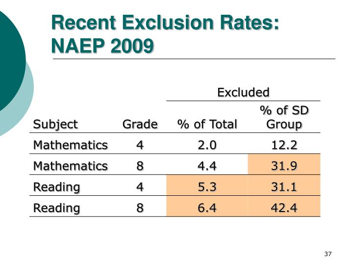 Recent Exclusion Rates: NAEP 2009