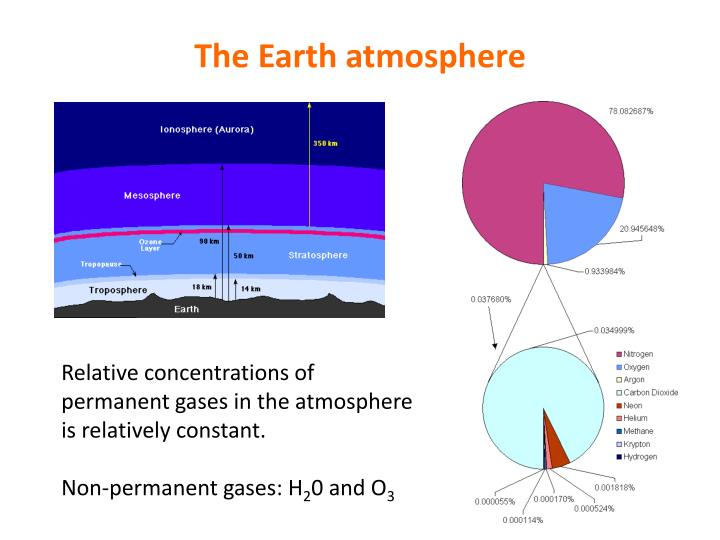 The Earth atmosphere