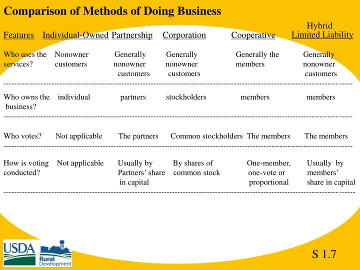Comparison of Methods of Doing Business