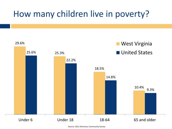 How many children live in poverty?