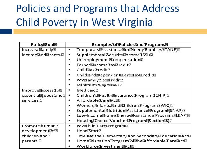 Policies and Programs that Address Child Poverty in West Virginia