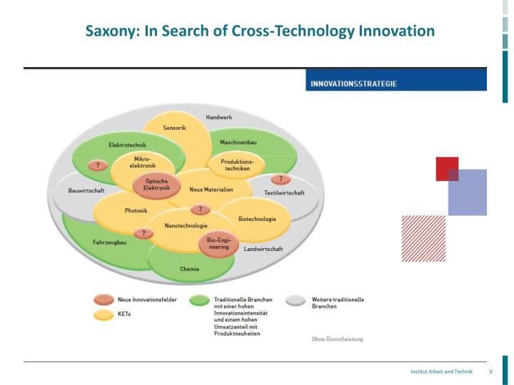 Saxony: In Search of Cross-Technology