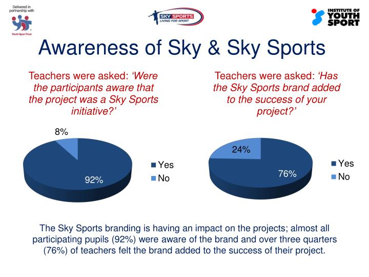Awareness of Sky & Sky Sports