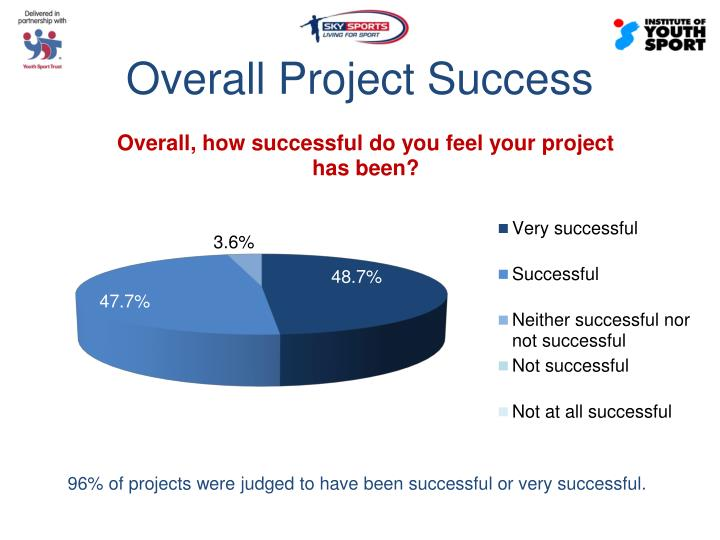 Overall Project Success
