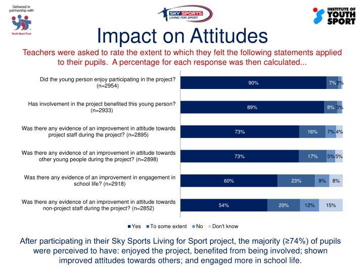 Impact on Attitudes