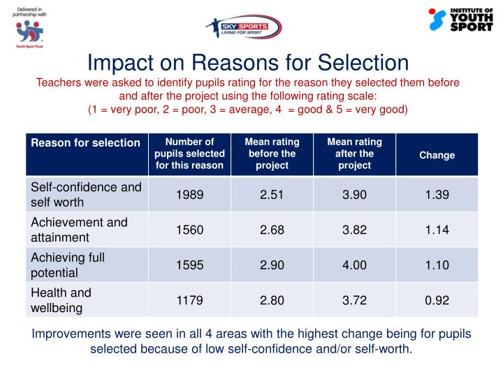 Impact on Reasons for Selection