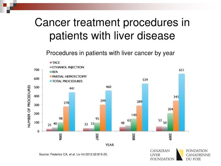 Cancer treatment procedures in patients with liver disease