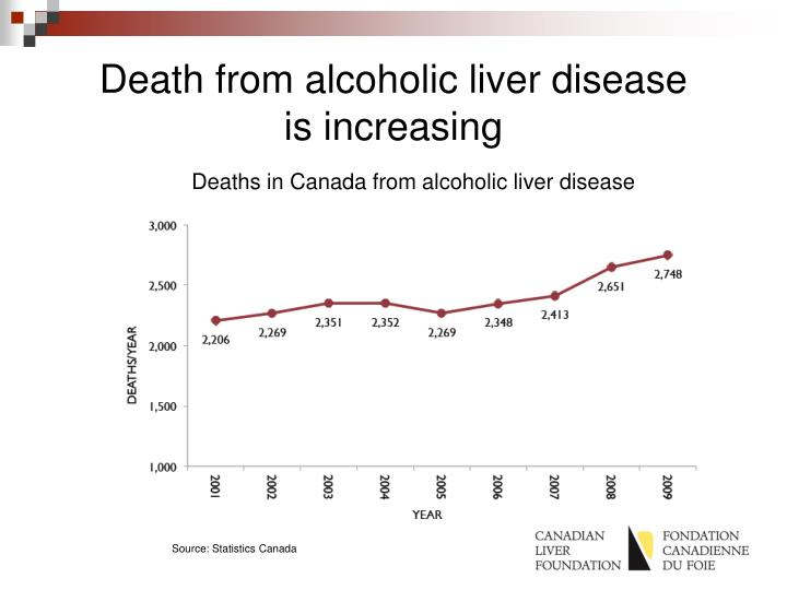 Death from alcoholic liver disease