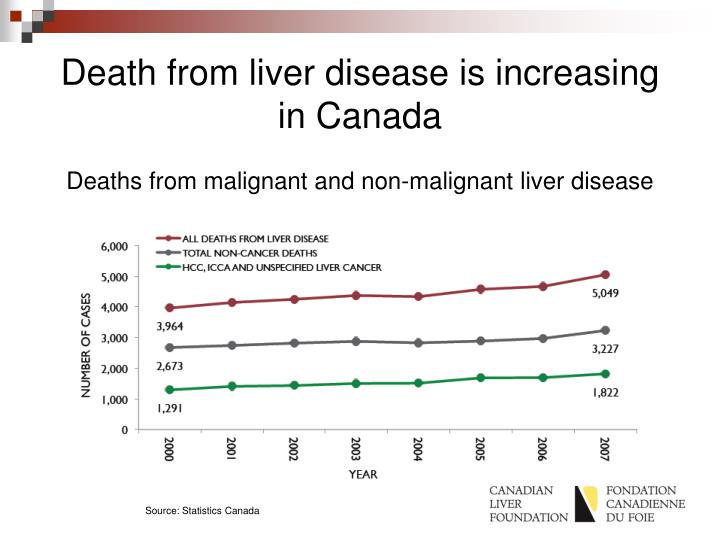 Death from liver disease is increasing in Canada