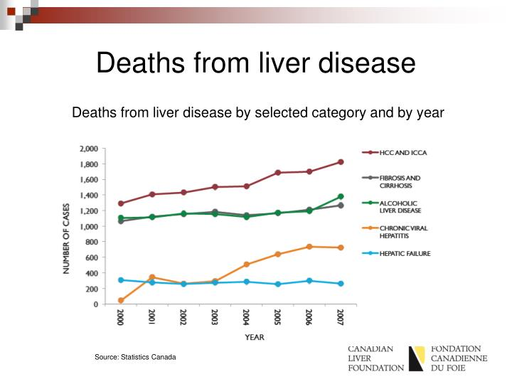 Deaths from liver disease
