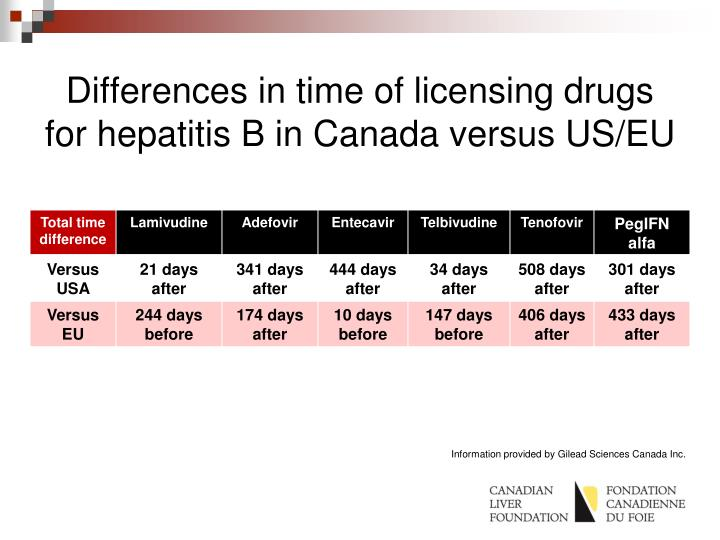 Differences in time of licensing drugs for hepatitis B in Canada versus US/EU