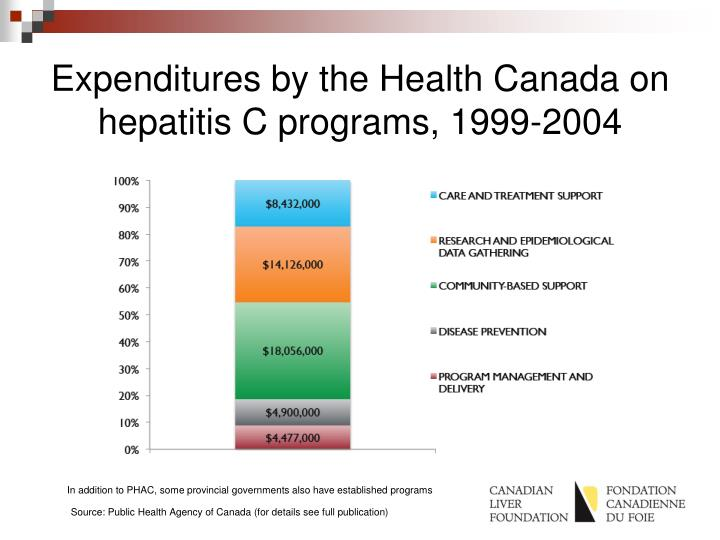 Expenditures by the Health Canada on hepatitis C programs, 1999-2004