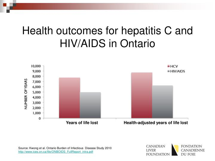 Health outcomes for hepatitis C and HIV/AIDS in Ontario