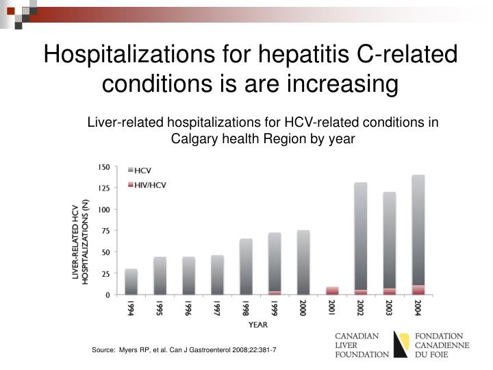 Hospitalizations for hepatitis C-related conditions is are increasing