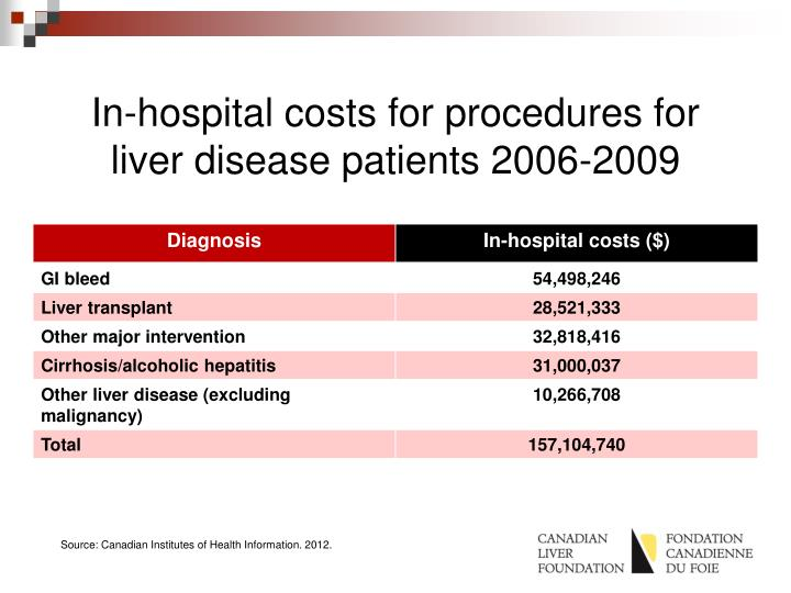 In-hospital costs for procedures for