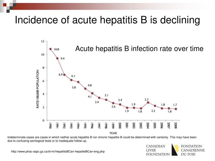 Incidence of acute hepatitis b is declining