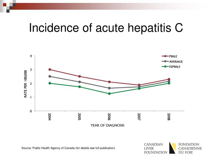 Incidence of acute hepatitis C