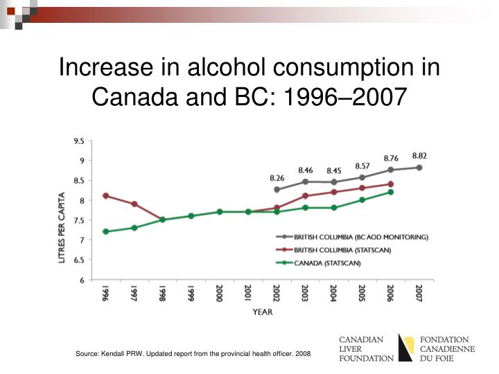 Increase in alcohol consumption in Canada and BC: 1996–2007