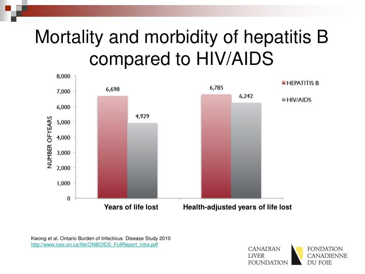 Mortality and morbidity of hepatitis B compared to HIV/AIDS